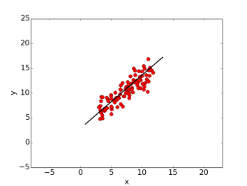 points_for_linear_regression1