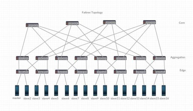 fatTree-topology