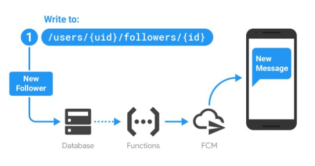 database_triggered_FCM