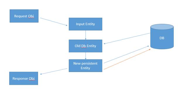 design_node_data